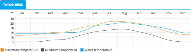 gemiddelde temperatuur in barcelona